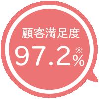 顧客満足度97.2%
